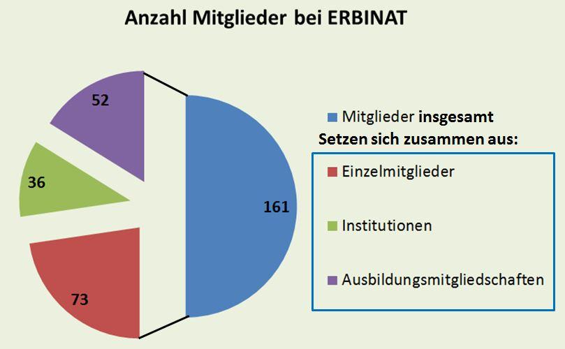 Übersicht über die gesamten Mitglieder von ERBINAT