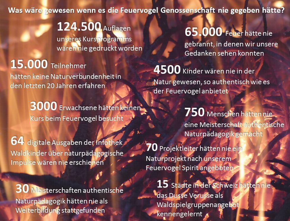 Was wäre wenn… Zahlen und Fakten der letzten 20 Jahre - Projekte für Mensch und Natur